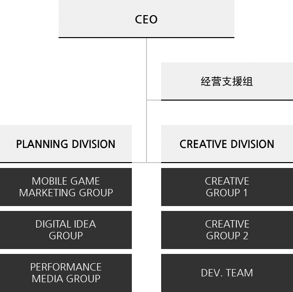Division - CEO , 经营支援组, Planning Division : Mobile Game Marketing Group Digital Idea Group, Performance Media Group, Creative Division :  Creative Group 1 Creative Group 2, DEV.Team